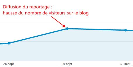 Blog viager